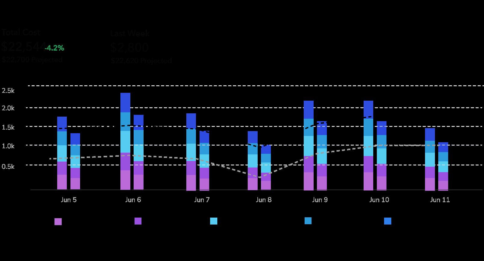 Zira Multi-Store Labor Cost Chart